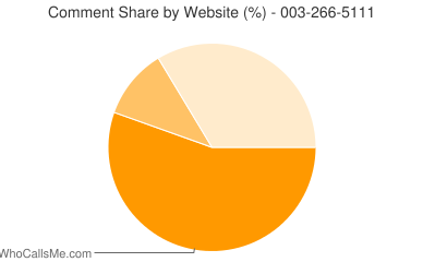 Comment Share 003-266-5111